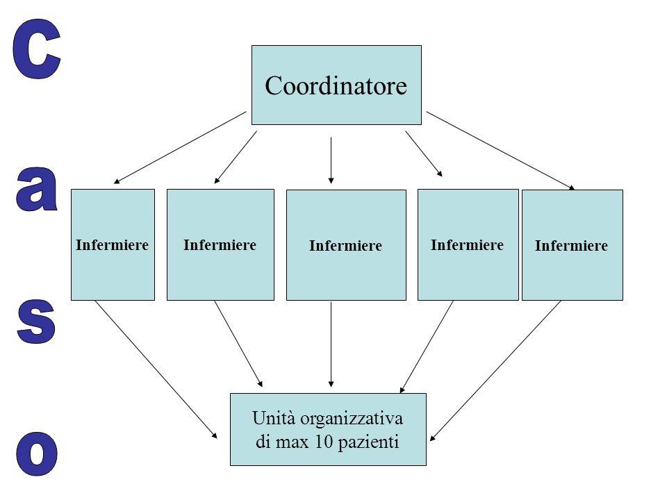 Coordinatore Infermiere Unità organizzativa di max 10 pazienti Caso