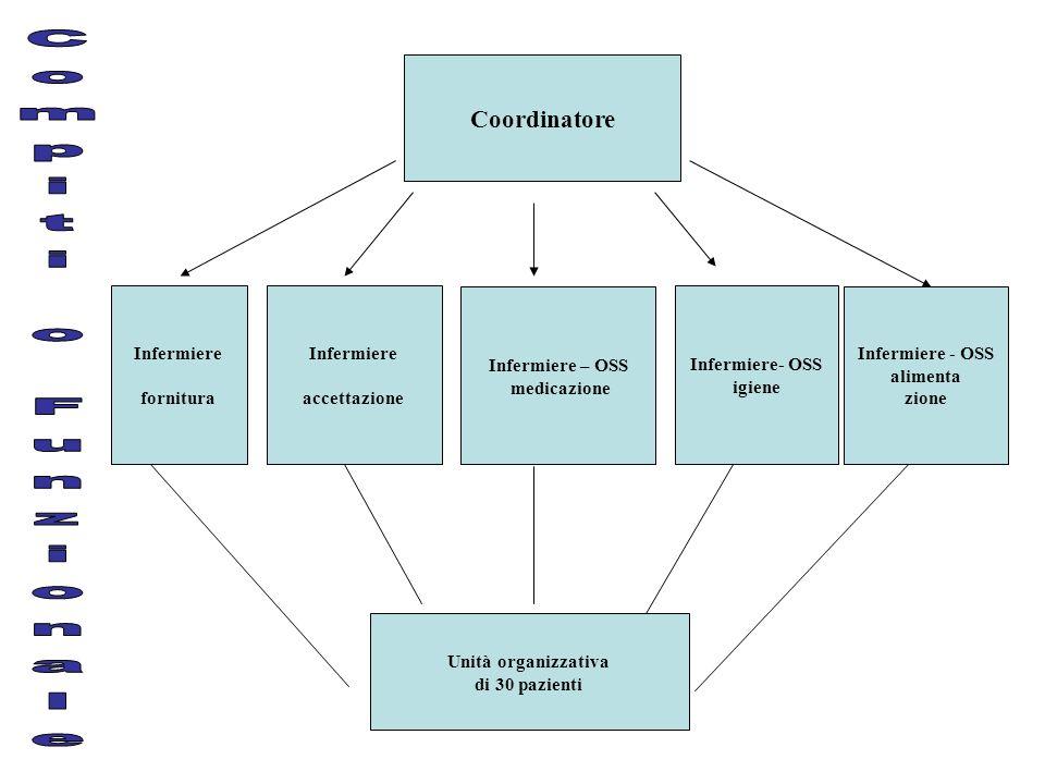 Compiti o Funzionale Coordinatore Infermiere Infermiere - OSS