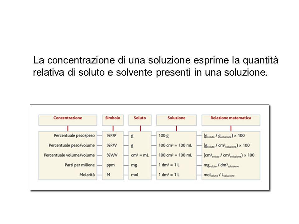 La concentrazione di una soluzione esprime la quantità relativa di soluto e solvente presenti in una soluzione.