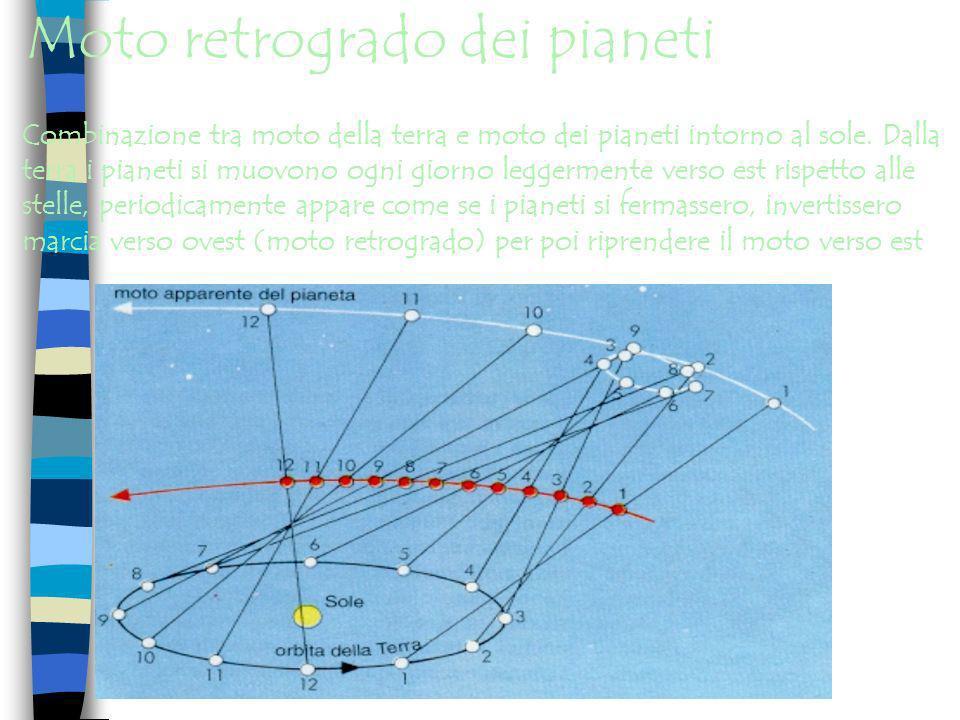 Moto retrogrado dei pianeti