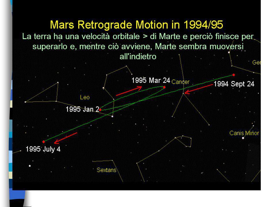 La terra ha una velocità orbitale > di Marte e perciò finisce per superarlo e, mentre ciò avviene, Marte sembra muoversi all indietro