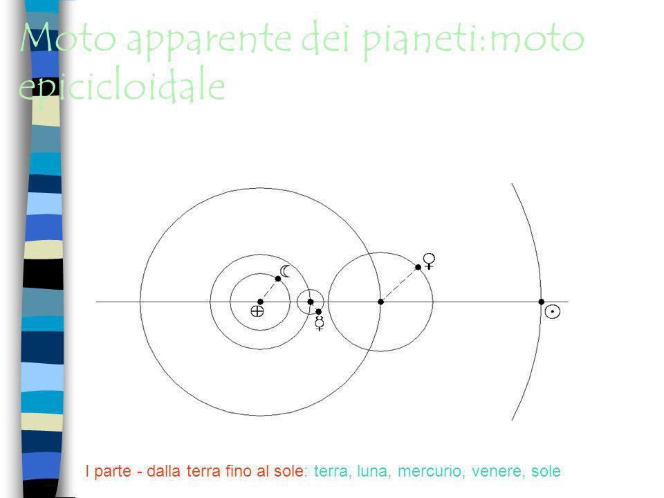 Moto apparente dei pianeti:moto epicicloidale