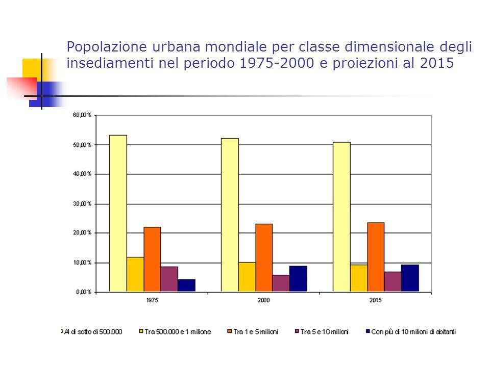 Popolazione urbana mondiale per classe dimensionale degli insediamenti nel periodo 1975-2000 e proiezioni al 2015