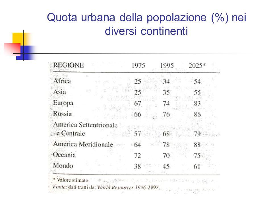 Quota urbana della popolazione (%) nei diversi continenti