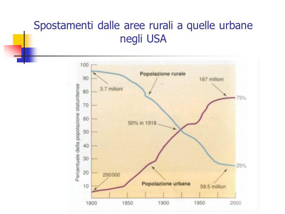 Spostamenti dalle aree rurali a quelle urbane negli USA