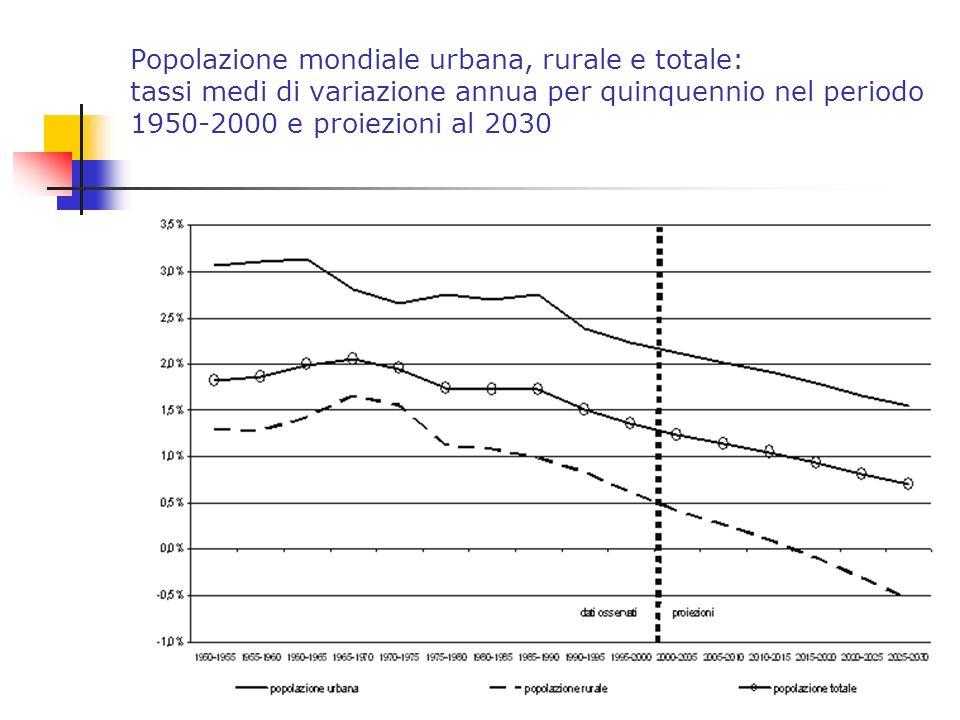 Popolazione mondiale urbana, rurale e totale: tassi medi di variazione annua per quinquennio nel periodo 1950-2000 e proiezioni al 2030