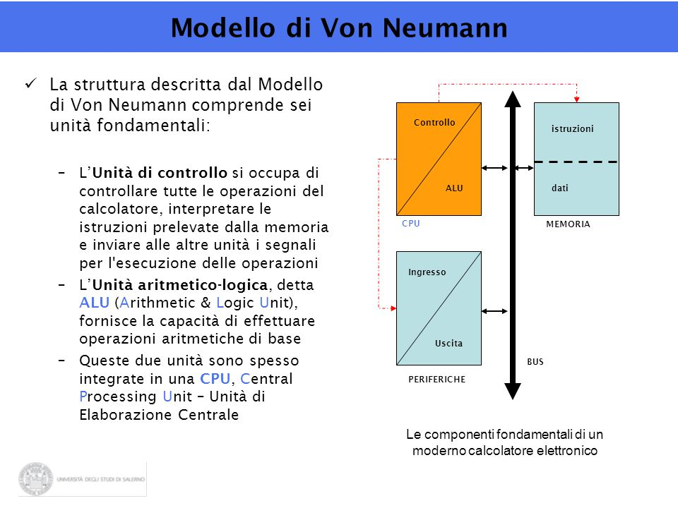Le componenti fondamentali di un moderno calcolatore elettronico