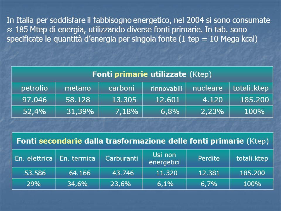 In Italia per soddisfare il fabbisogno energetico, nel 2004 si sono consumate ≈ 185 Mtep di energia, utilizzando diverse fonti primarie. In tab. sono specificate le quantità d'energia per singola fonte (1 tep = 10 Mega kcal)