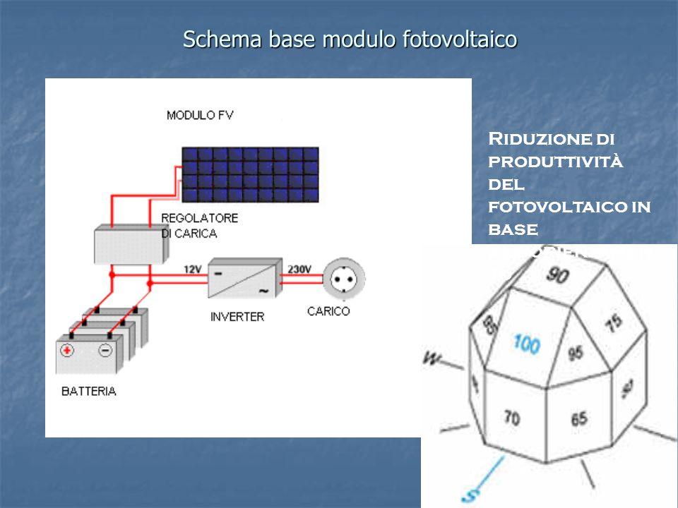 Schema base modulo fotovoltaico