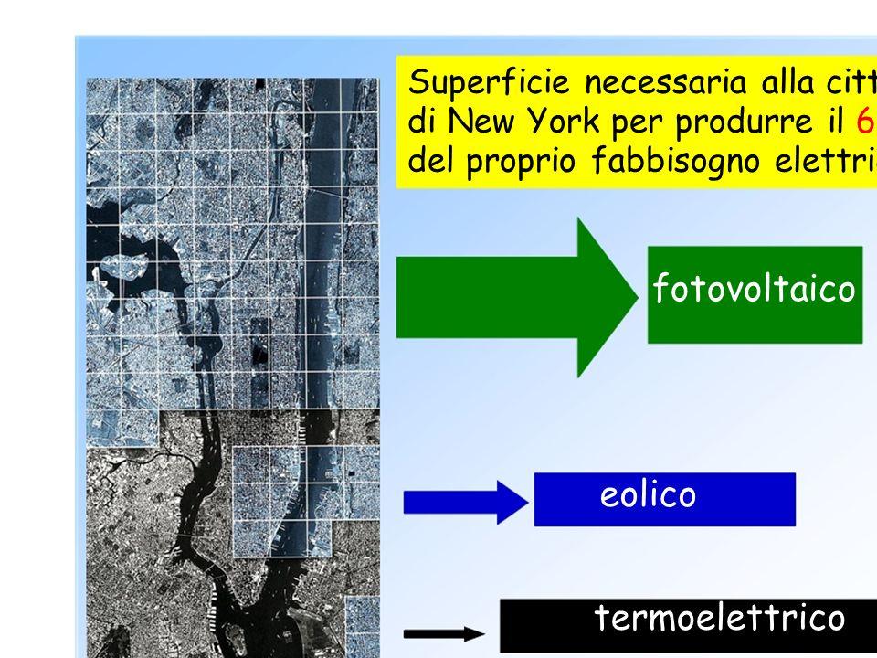 fotovoltaico eolico termoelettrico