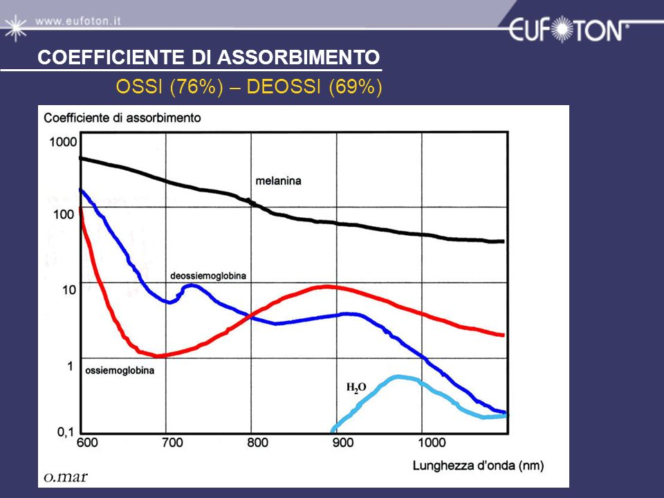 COEFFICIENTE DI ASSORBIMENTO