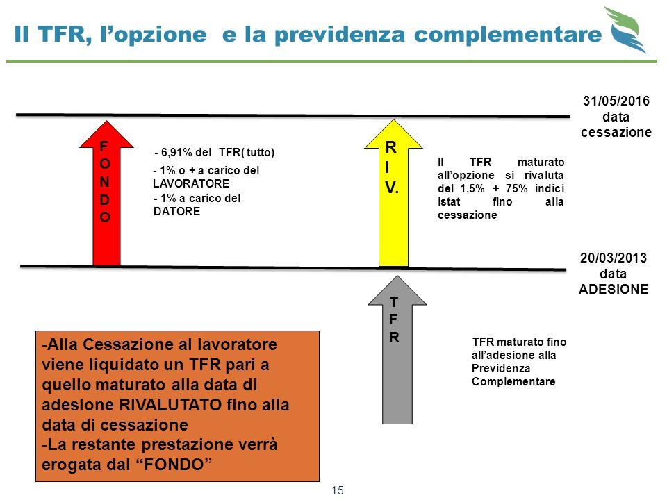 Il TFR, l'opzione e la previdenza complementare