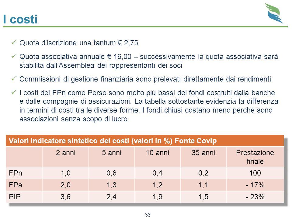 I costi Quota d'iscrizione una tantum € 2,75
