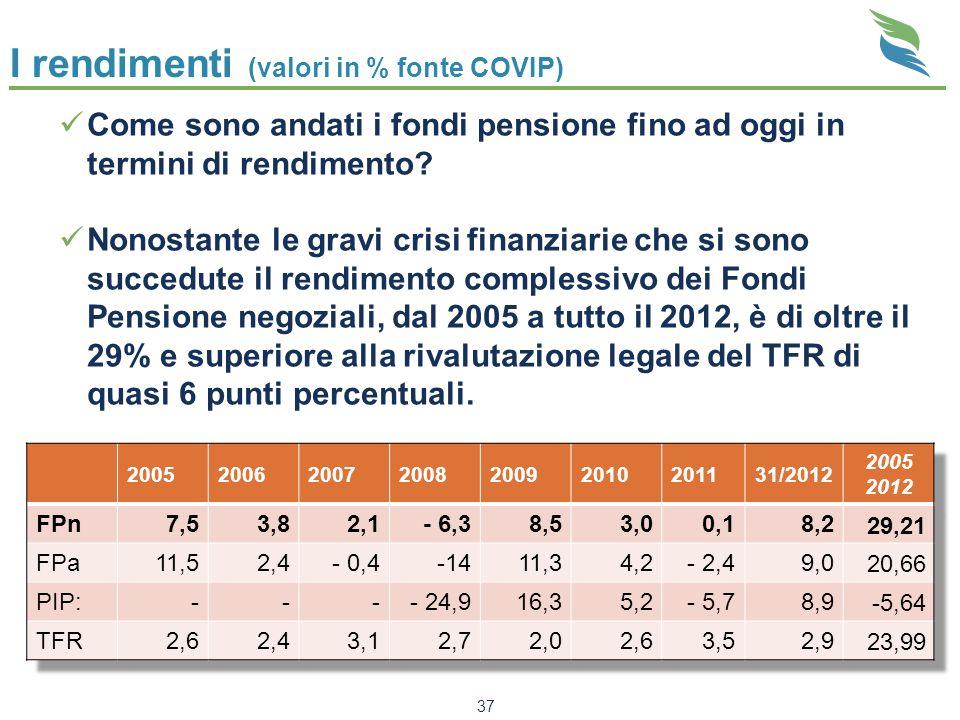 I rendimenti (valori in % fonte COVIP)