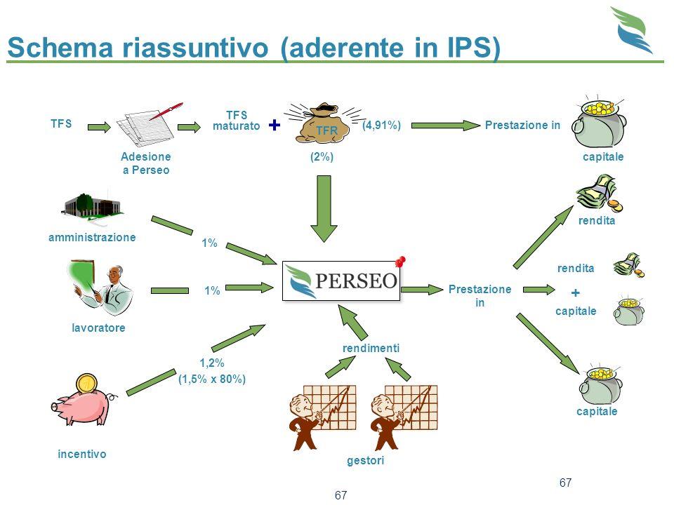 Schema riassuntivo (aderente in IPS)