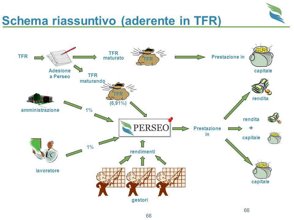 Schema riassuntivo (aderente in TFR)
