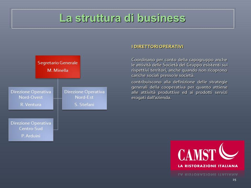 La struttura di business