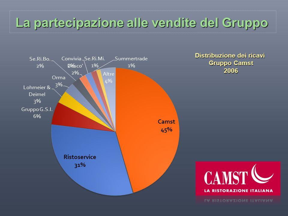 La partecipazione alle vendite del Gruppo