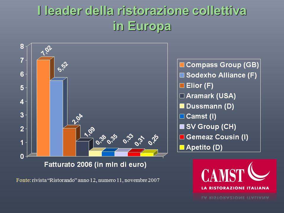 I leader della ristorazione collettiva in Europa