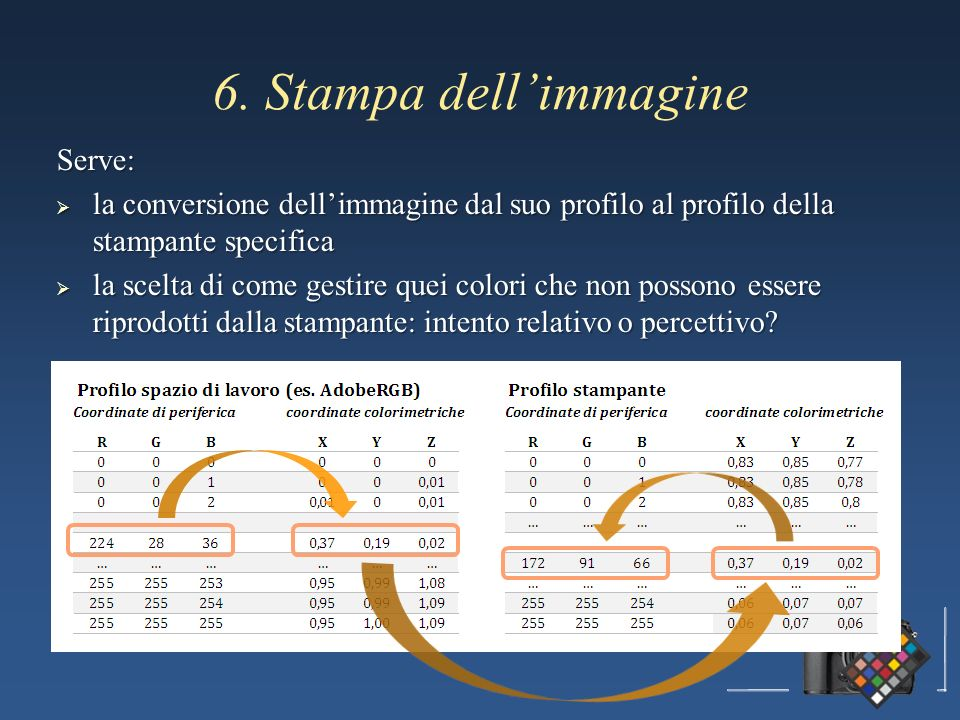 6. Stampa dell'immagine Serve:
