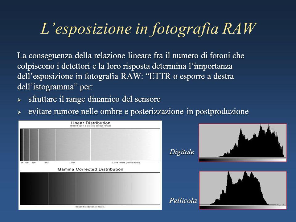 L'esposizione in fotografia RAW