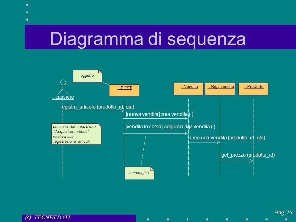 Diagramma di sequenza registra_articolo (prodotto_id, qta)