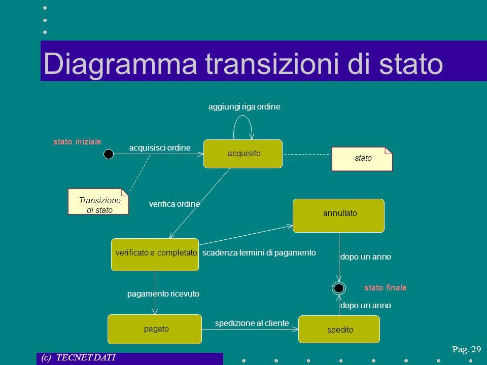 Diagramma transizioni di stato
