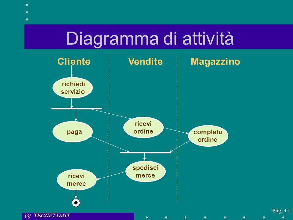 Diagramma di attività Cliente Vendite Magazzino richiedi servizio