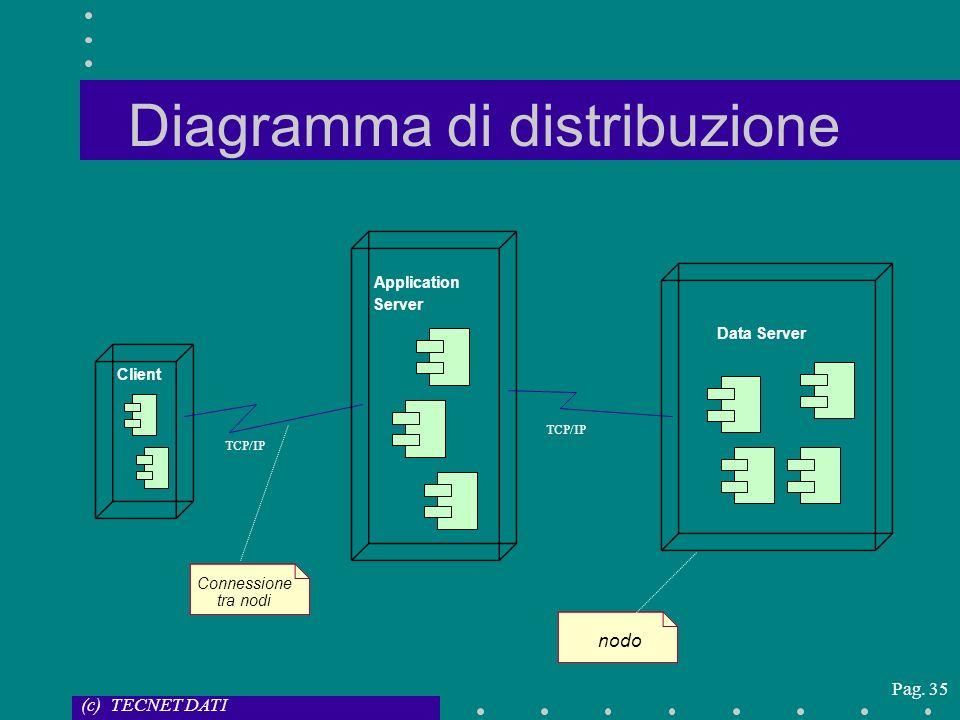 Diagramma di distribuzione