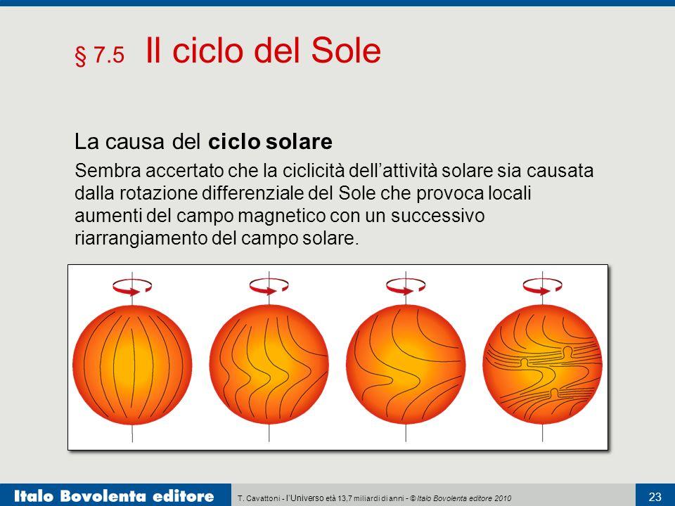 La causa del ciclo solare