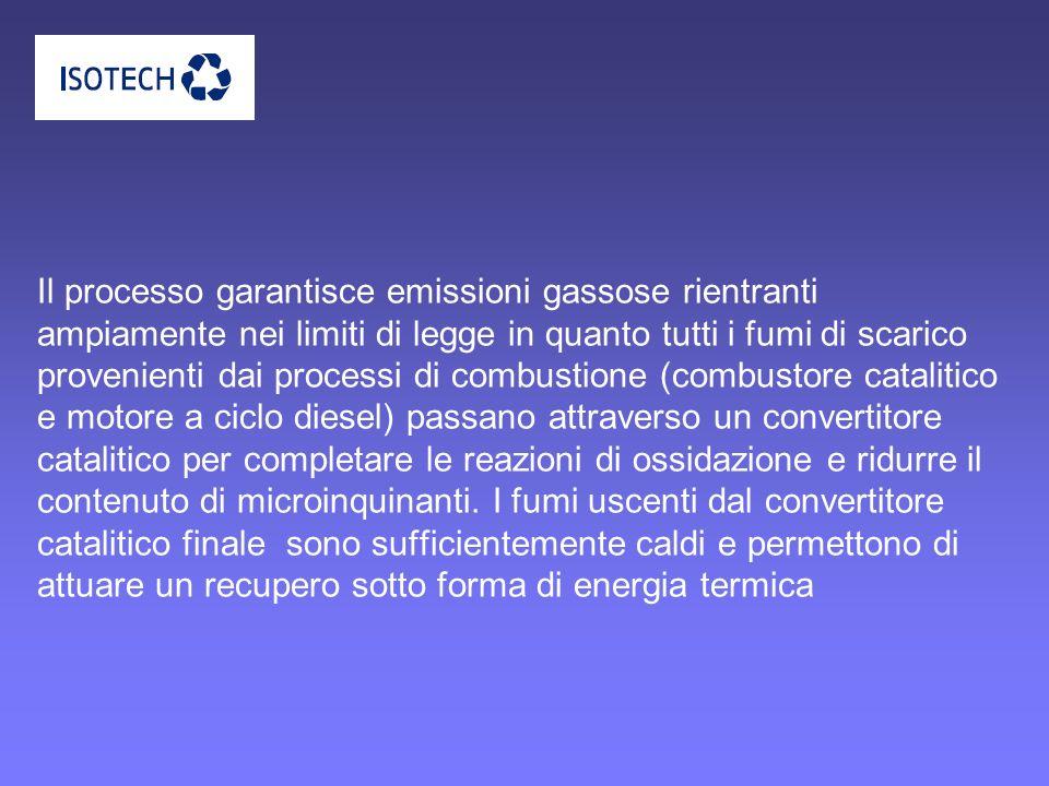 Il processo garantisce emissioni gassose rientranti ampiamente nei limiti di legge in quanto tutti i fumi di scarico provenienti dai processi di combustione (combustore catalitico e motore a ciclo diesel) passano attraverso un convertitore catalitico per completare le reazioni di ossidazione e ridurre il contenuto di microinquinanti.