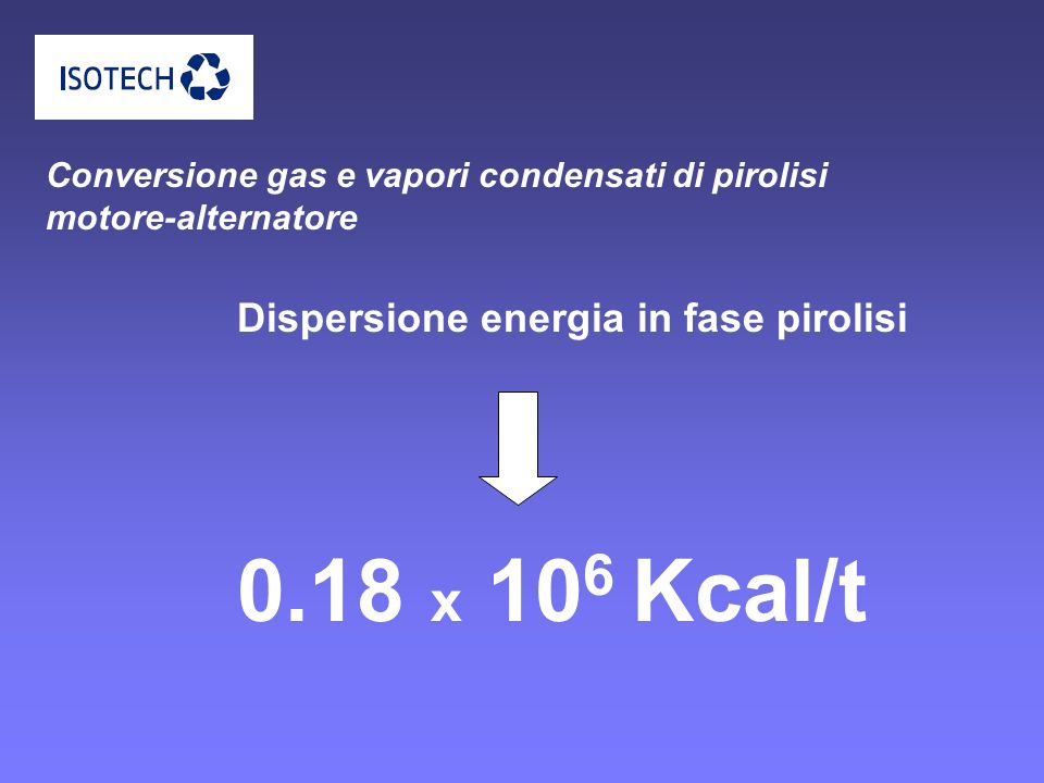 0.18 x 106 Kcal/t Dispersione energia in fase pirolisi