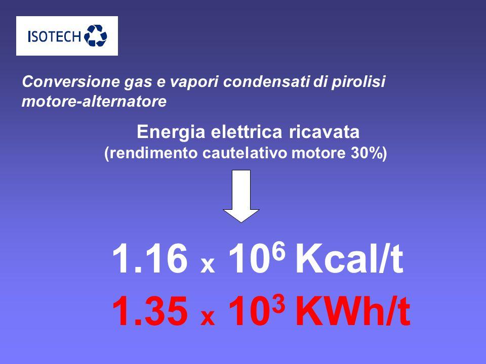 Energia elettrica ricavata (rendimento cautelativo motore 30%)