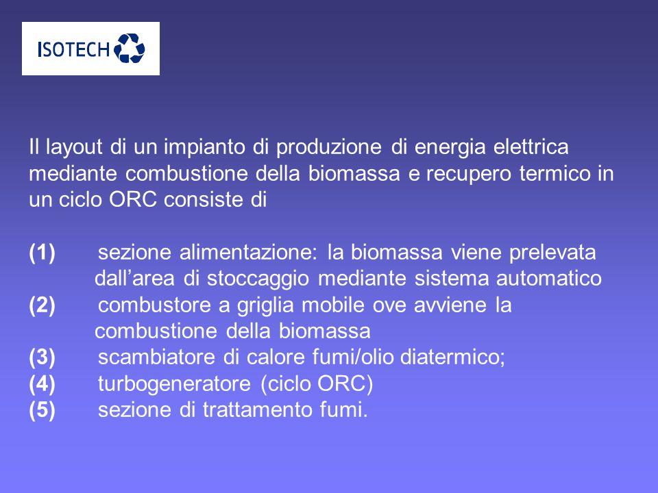 Il layout di un impianto di produzione di energia elettrica mediante combustione della biomassa e recupero termico in un ciclo ORC consiste di (1) sezione alimentazione: la biomassa viene prelevata dall'area di stoccaggio mediante sistema automatico (2) combustore a griglia mobile ove avviene la combustione della biomassa (3) scambiatore di calore fumi/olio diatermico; (4) turbogeneratore (ciclo ORC) (5) sezione di trattamento fumi.