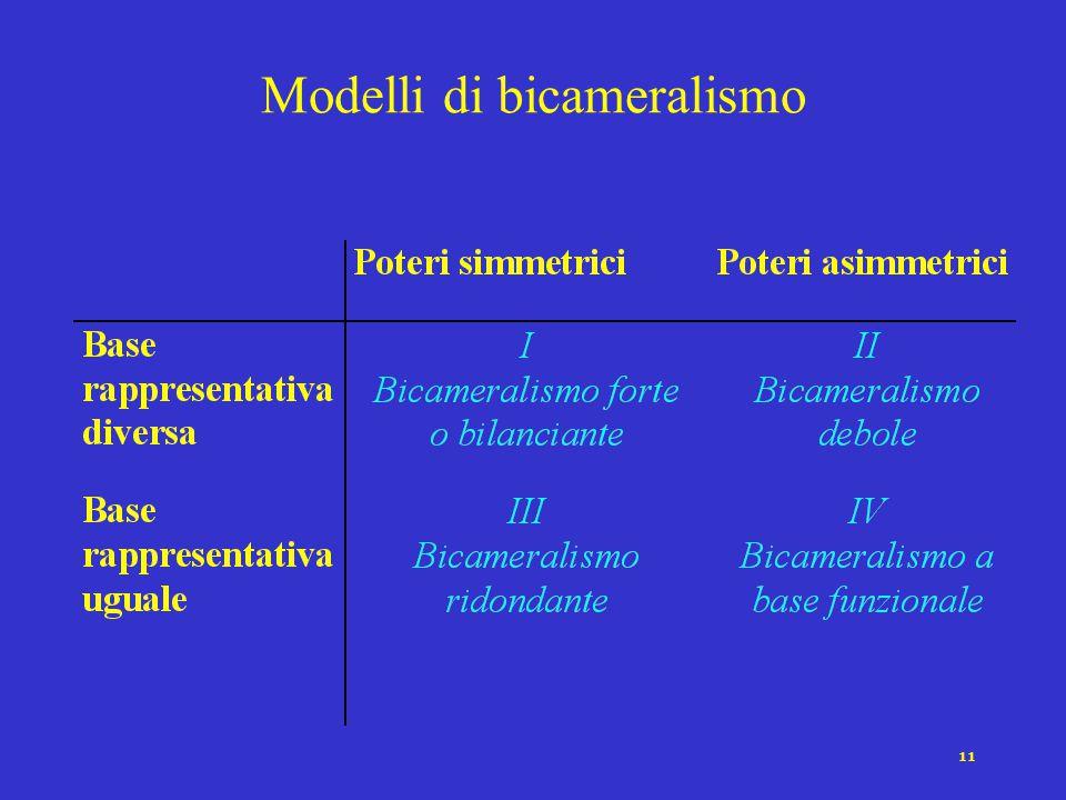 Modelli di bicameralismo