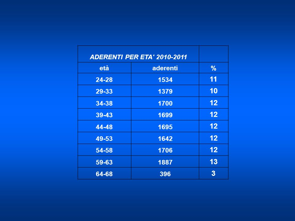11 10 12 13 3 ADERENTI PER ETA 2010-2011 età aderenti % 24-28 1534