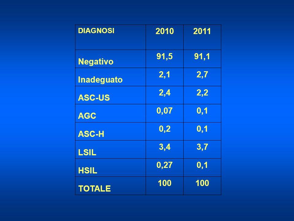 2010 2011 Negativo 91,5 91,1 Inadeguato 2,1 2,7 ASC-US 2,4 2,2 AGC
