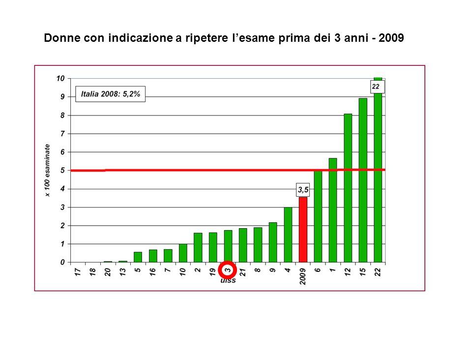 Donne con indicazione a ripetere l'esame prima dei 3 anni - 2009