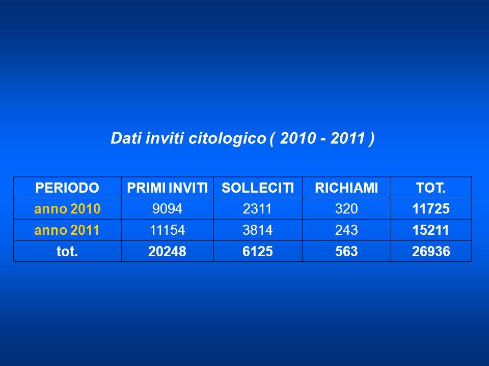 Dati inviti citologico ( 2010 - 2011 )