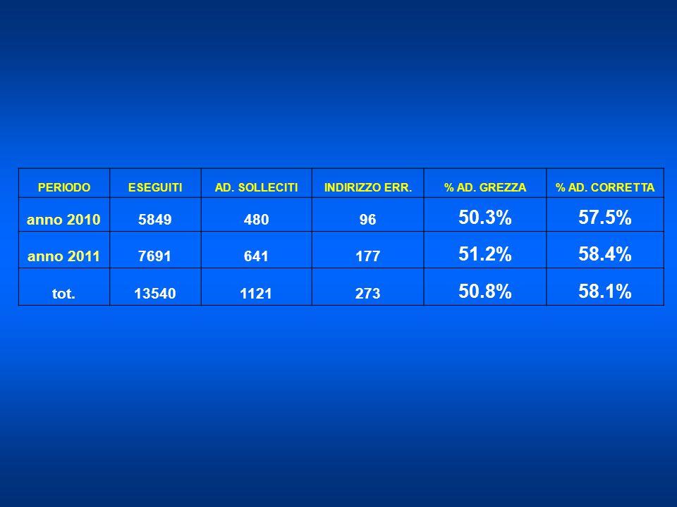 PERIODOESEGUITI. AD. SOLLECITI. INDIRIZZO ERR. % AD. GREZZA. % AD. CORRETTA. anno 2010. 5849. 480. 96.