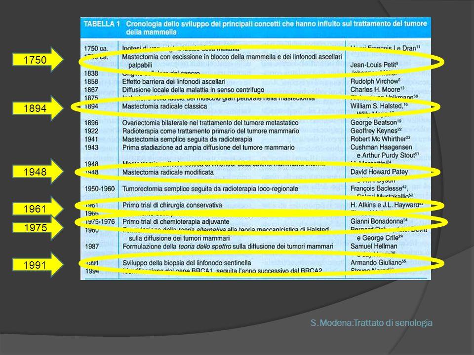 S.Modena:Trattato di senologia