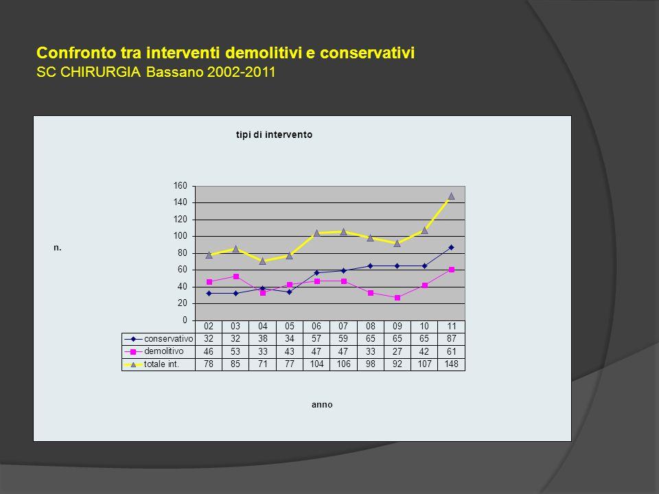 Confronto tra interventi demolitivi e conservativi SC CHIRURGIA Bassano 2002-2011