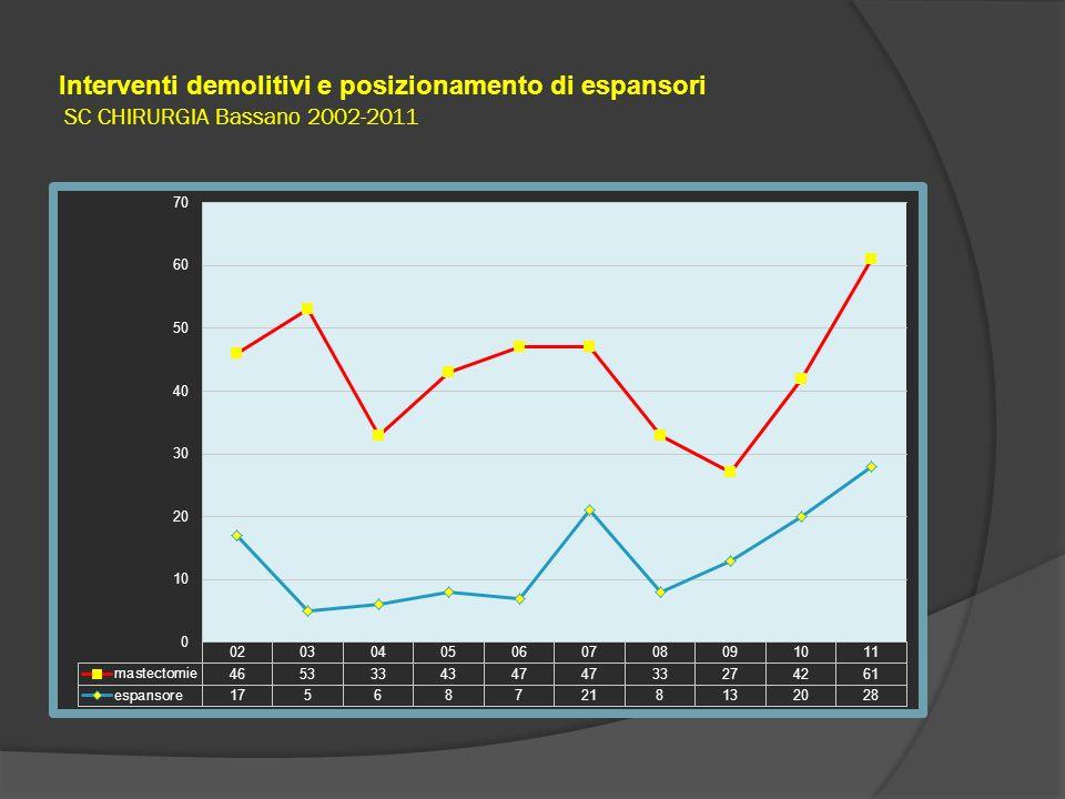 Interventi demolitivi e posizionamento di espansori SC CHIRURGIA Bassano 2002-2011