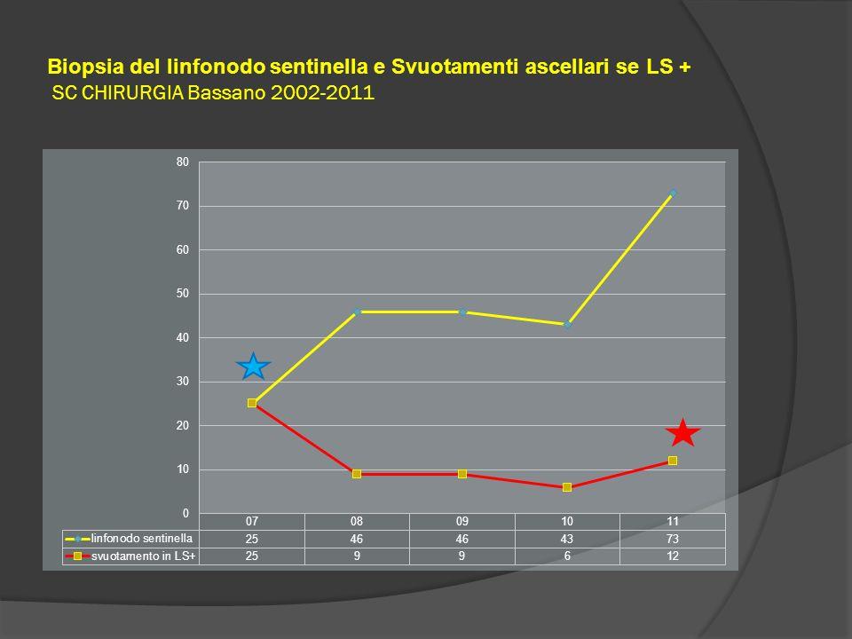 Biopsia del linfonodo sentinella e Svuotamenti ascellari se LS + SC CHIRURGIA Bassano 2002-2011