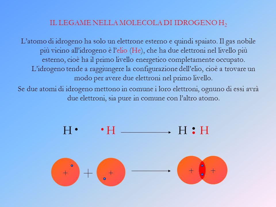 IL LEGAME NELLA MOLECOLA DI IDROGENO H2
