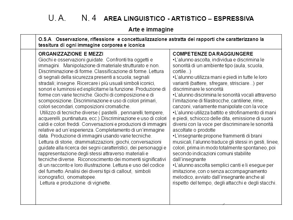 U. A. N. 4 AREA LINGUISTICO - ARTISTICO – ESPRESSIVA