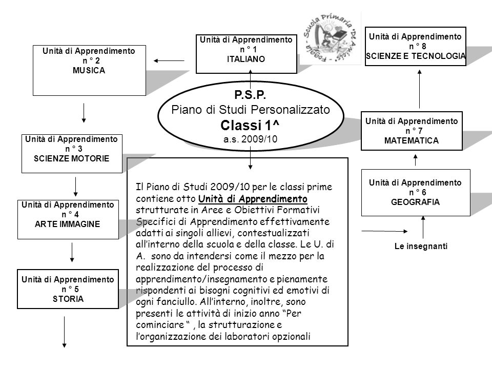 Classi 1^ P.S.P. Piano di Studi Personalizzato a.s. 2009/10