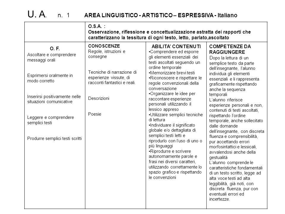 U. A. n. 1 AREA LINGUISTICO - ARTISTICO – ESPRESSIVA - Italiano