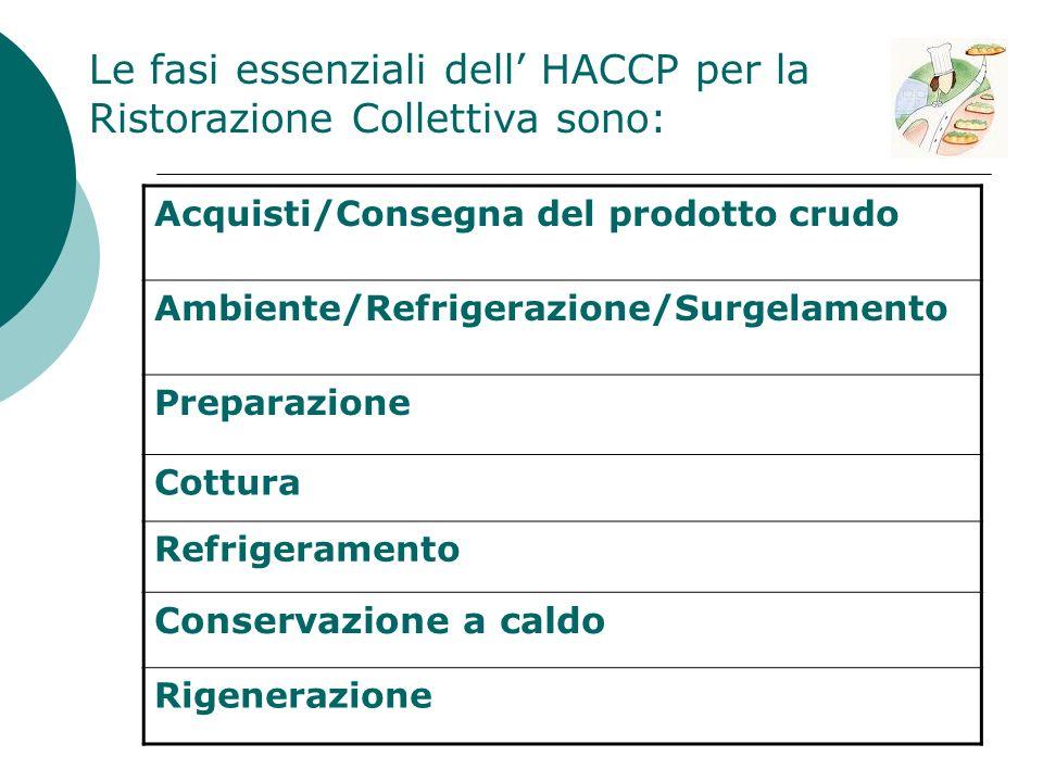 Le fasi essenziali dell' HACCP per la Ristorazione Collettiva sono: