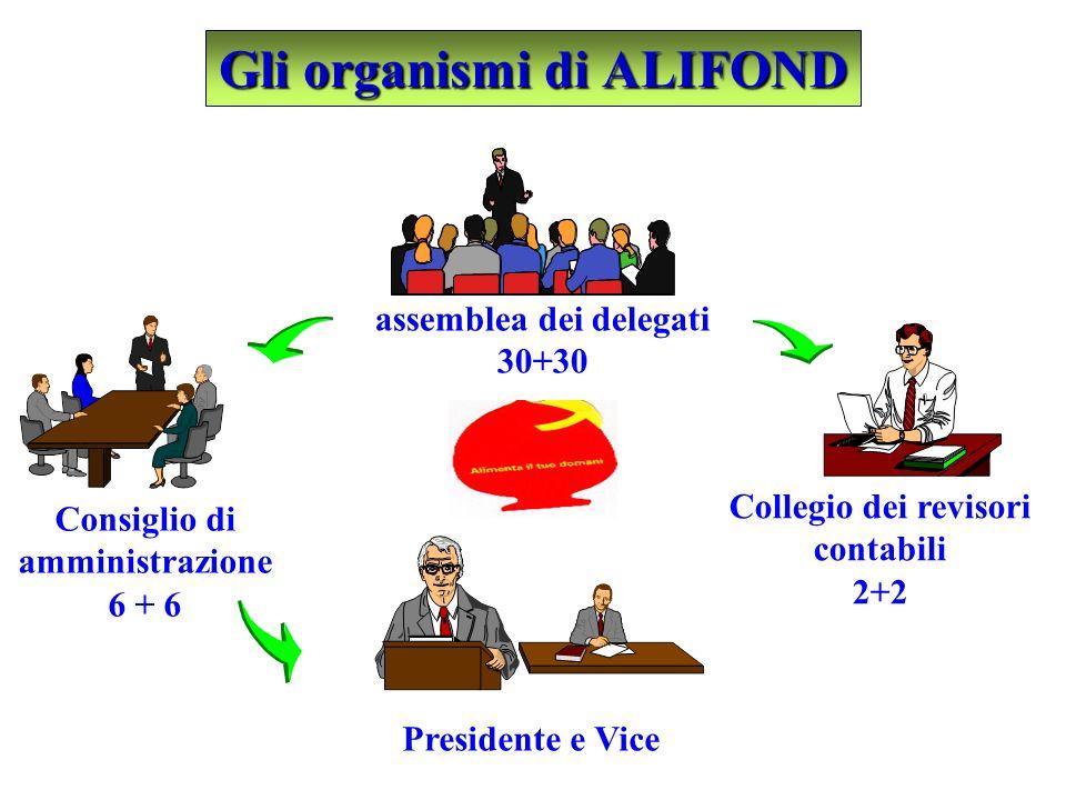 Gli organismi di ALIFOND